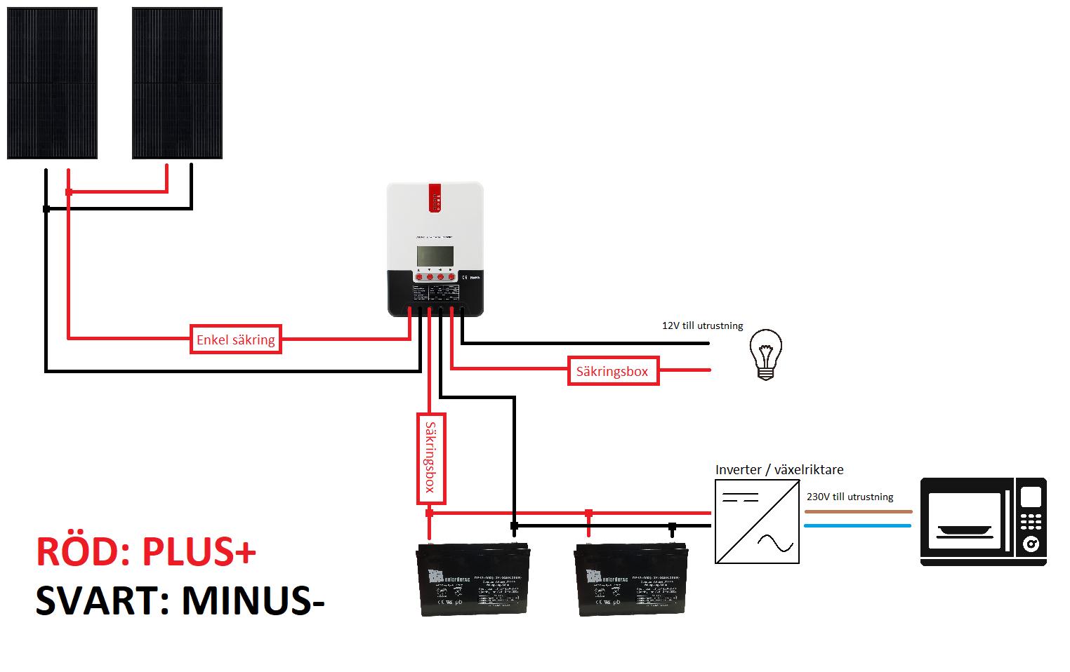 230V paket parallellsolpanel parallellbatteri
