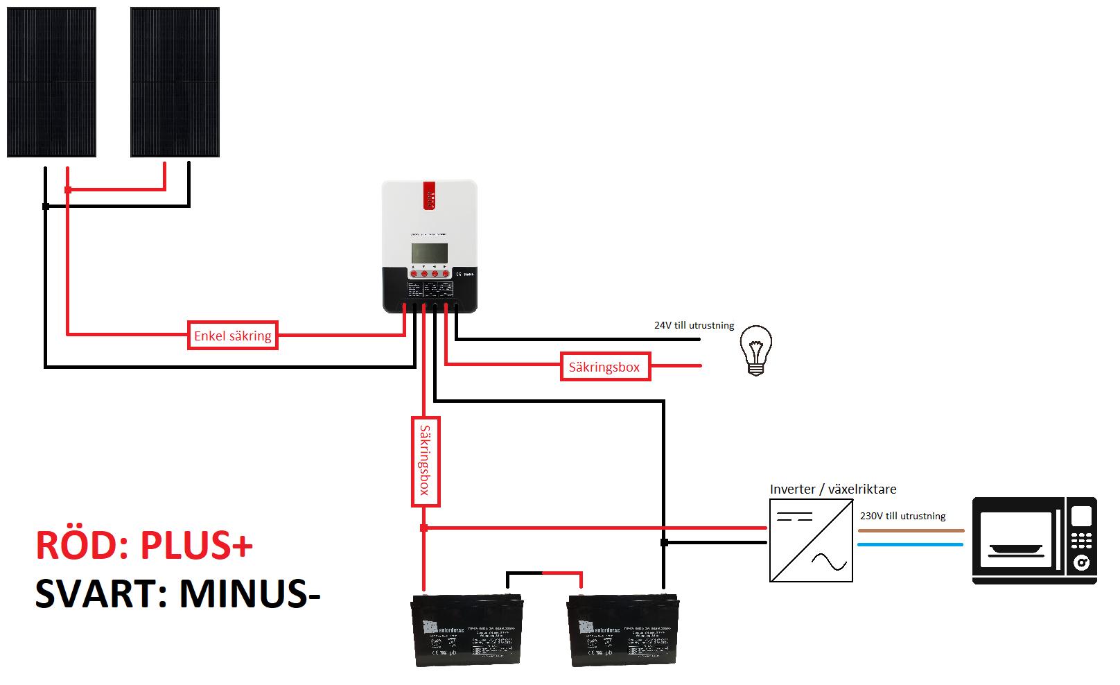 230V paket parallellsolpanel seriebatteri