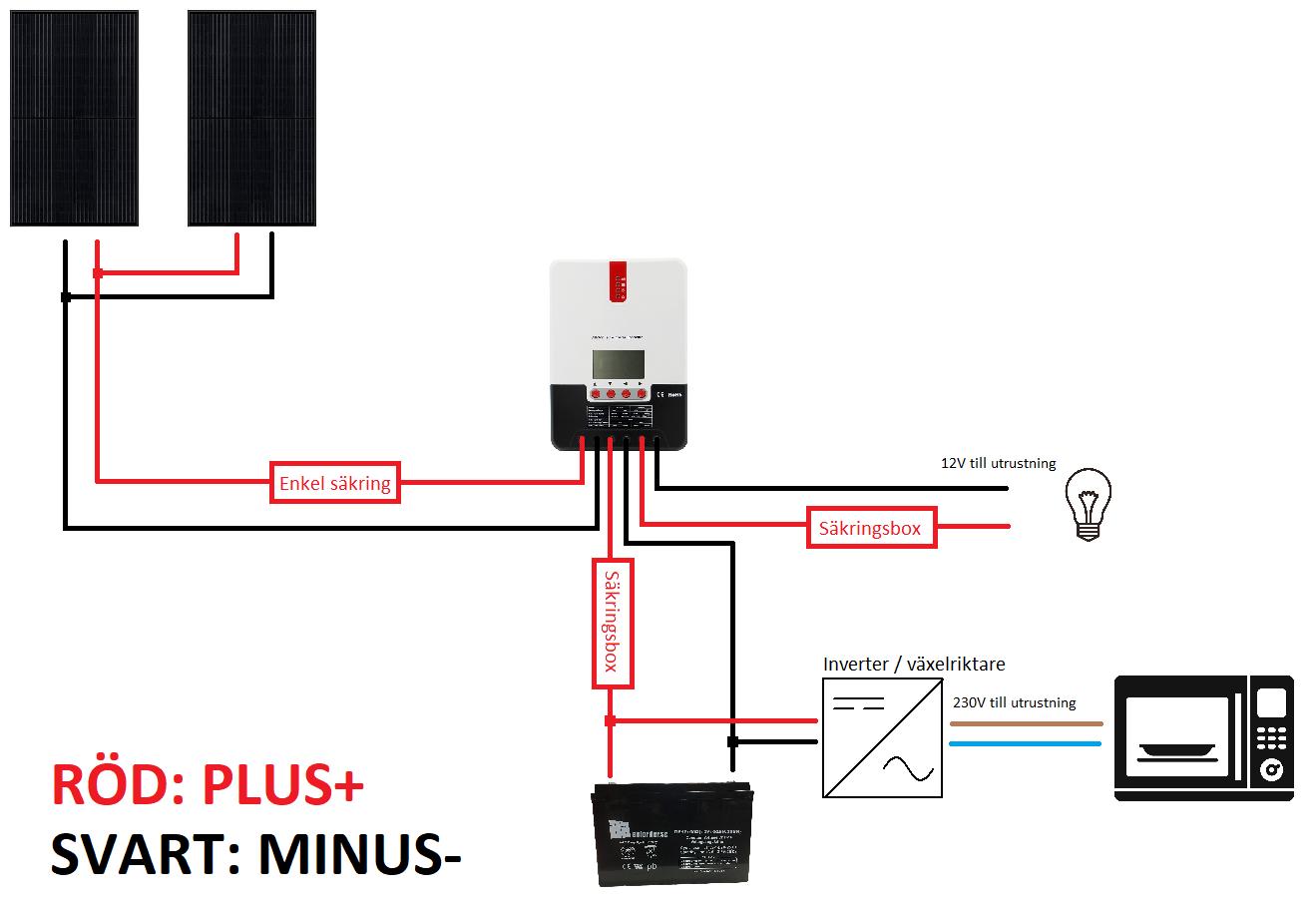 230V paket parallellsolpanel singelbatteri