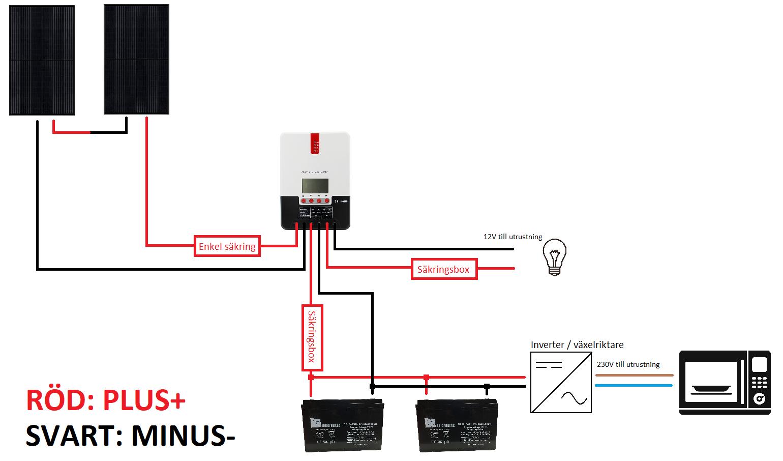 230V paket seriesolpanel parallellbatteri