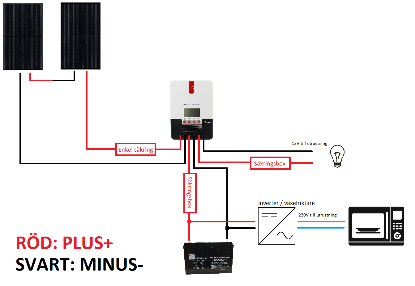 230V paket seriesolpanel singelbatteri