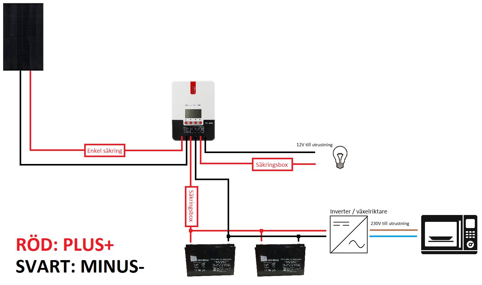 230V paket singelsolpanel parallellbatteri