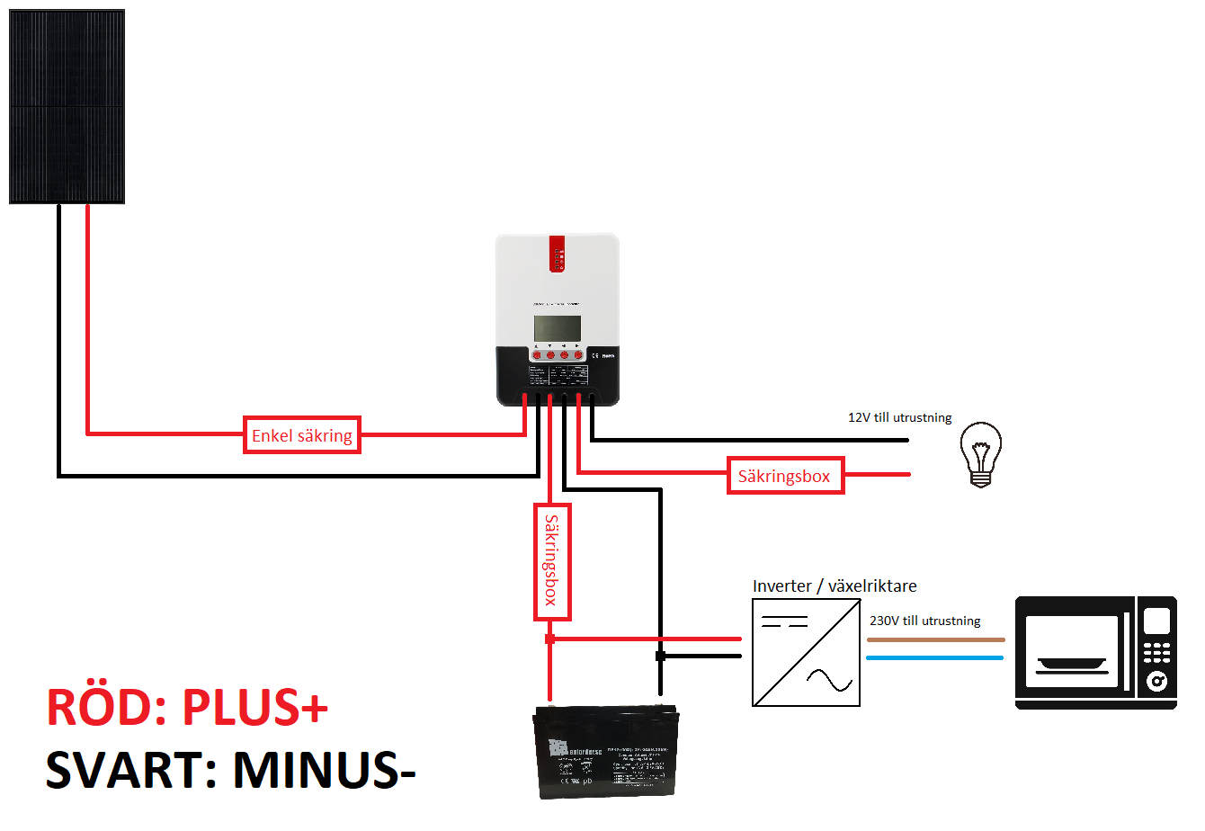 230V paket singelsolpanel singelbatteri